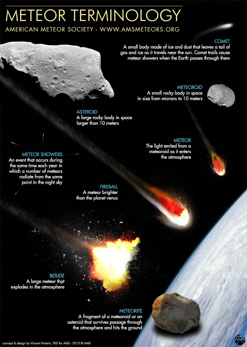 Ams Meteor Terminology